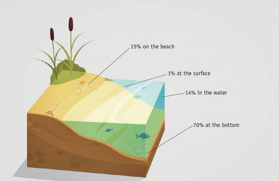 Mikroplastik und seine Verteilung im Meer.